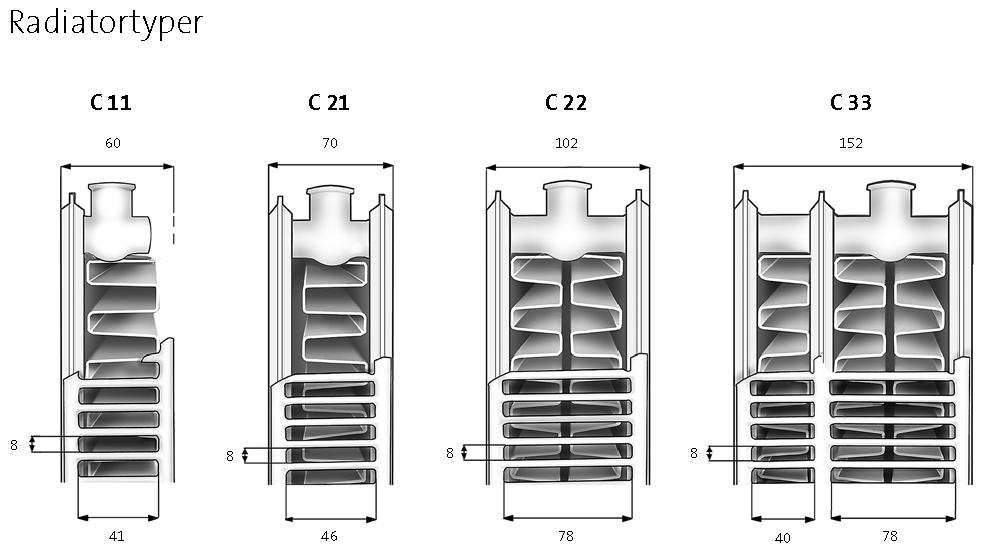 Radiator Purmo Compact